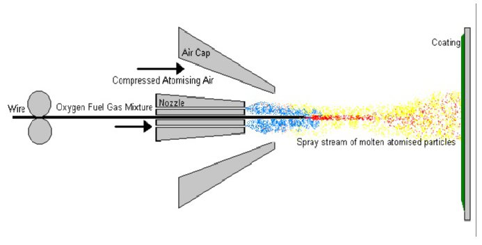 Combustion Wire Spray Process