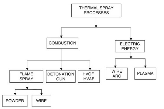 Flame Spray coating process flow chart